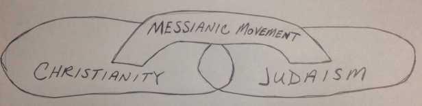 messianic-bridge